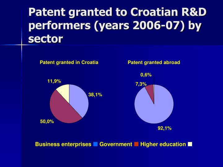 Patent granted to Croatian R&D performers (years 2006-07) by sector