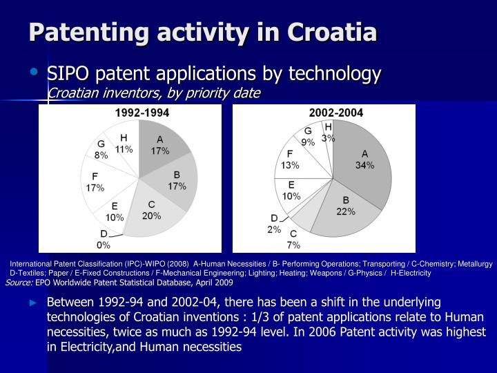 Patenting activity in Croatia