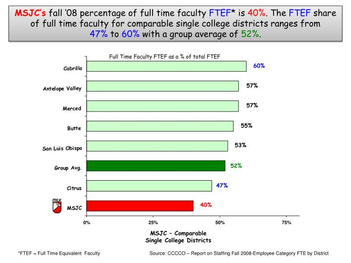 Full time faculty ftef as a of total ftef