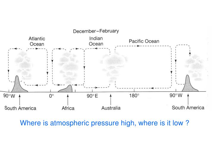 Where is atmospheric pressure high, where is it low ?