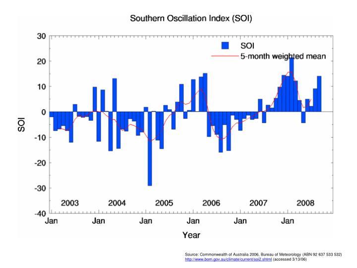 Source: Commonwealth of Australia 2006, Bureau of Meteorology (ABN 92 637 533 532)