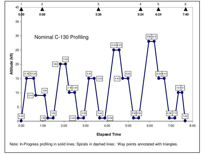 Nominal C-130 Profiling