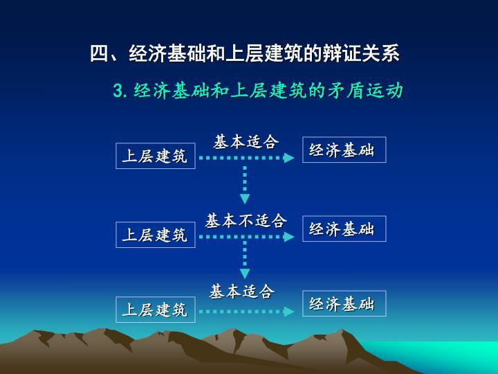 四、经济基础和上层建筑的辩证关系