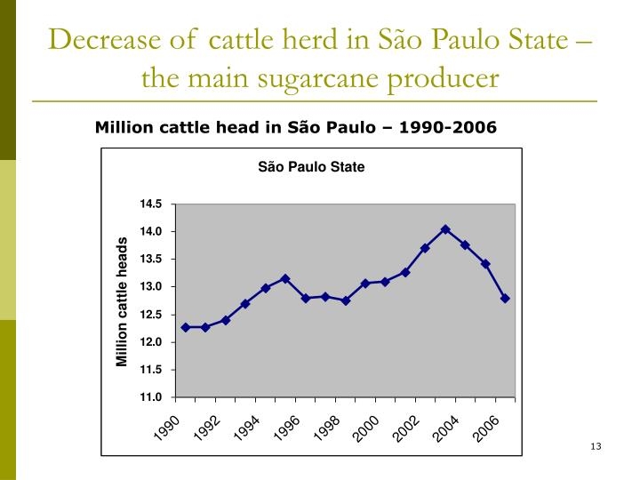 Decrease of cattle herd in São Paulo State – the main sugarcane producer