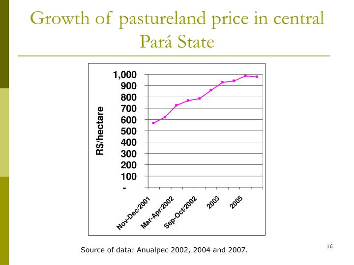 Growth of pastureland price in central Pará State