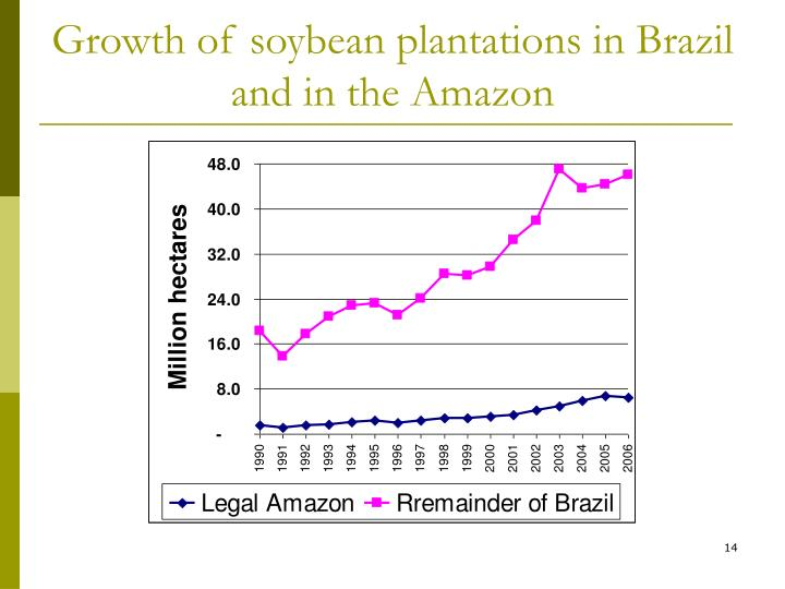 Growth of soybean plantations in Brazil and in the Amazon