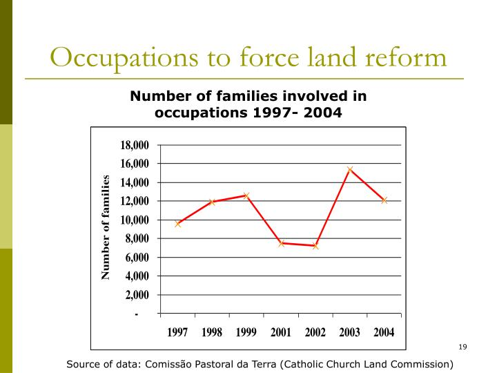 Occupations to force land reform
