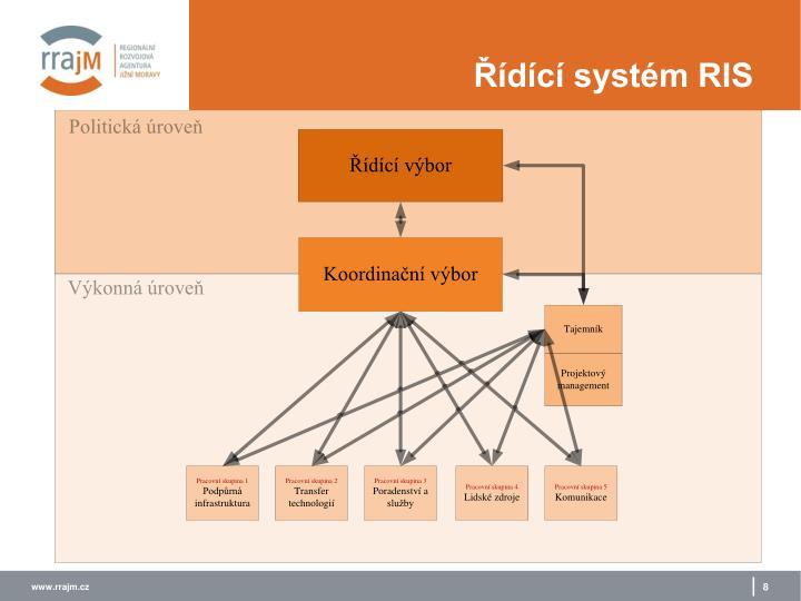 Řídící systém RIS