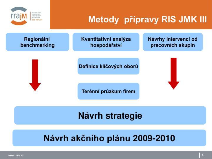 Metody  přípravy RIS JMK III