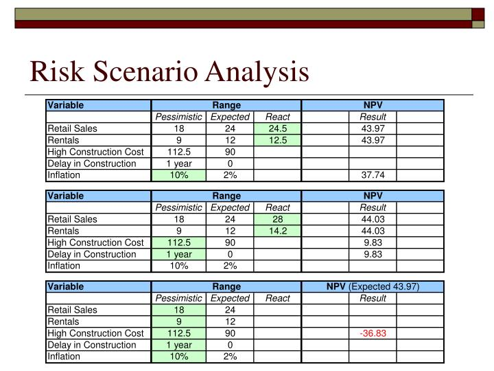 Risk Scenario Analysis