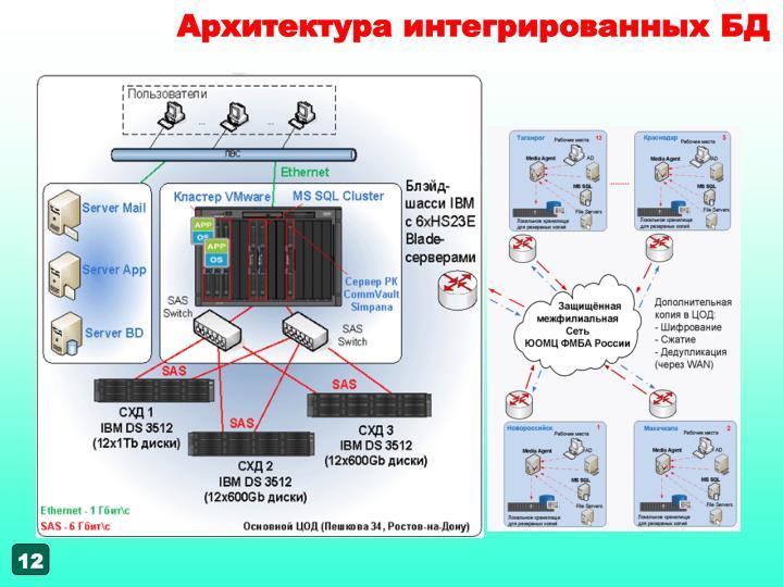Архитектура интегрированных БД