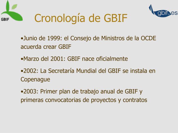 Cronología de GBIF