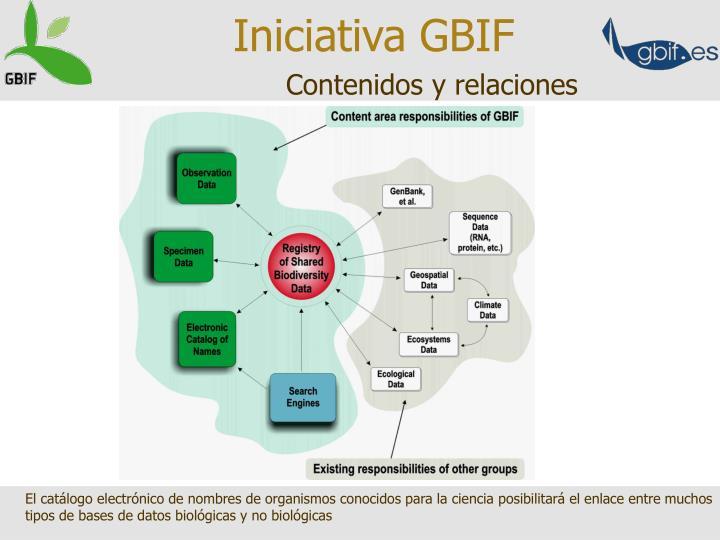 Iniciativa GBIF