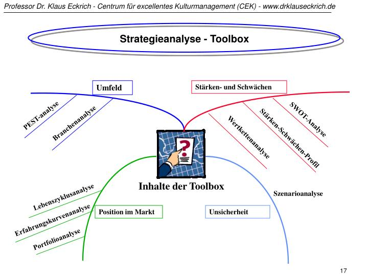 Strategieanalyse - Toolbox
