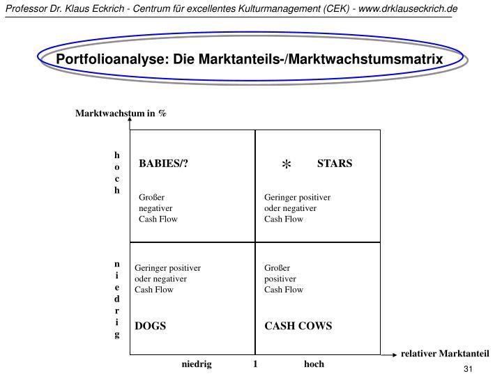 Portfolioanalyse: Die Marktanteils-/Marktwachstumsmatrix