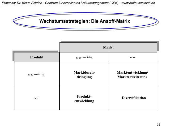 Wachstumsstrategien: Die Ansoff-Matrix