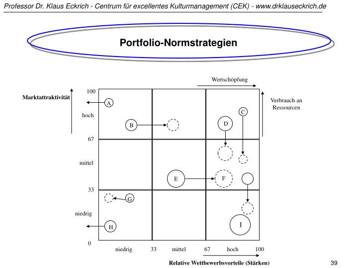Portfolio-Normstrategien