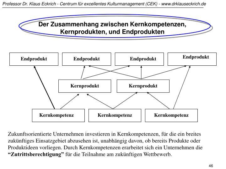 Der Zusammenhang zwischen Kernkompetenzen, Kernprodukten, und Endprodukten