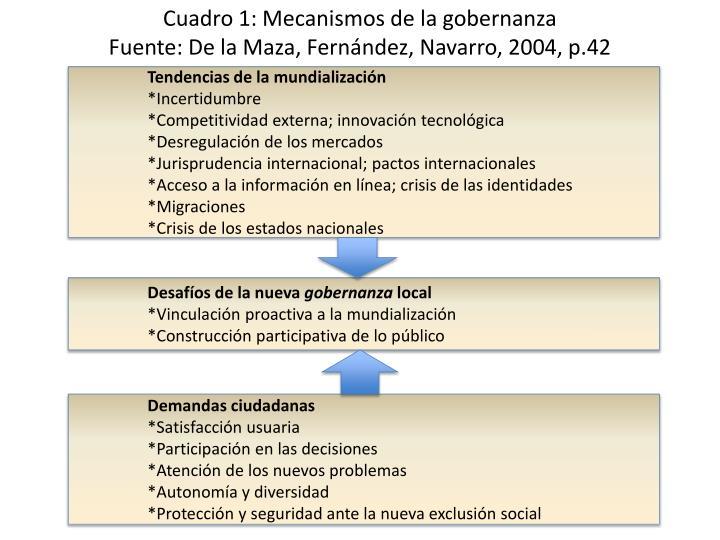 Cuadro 1: Mecanismos de la gobernanza