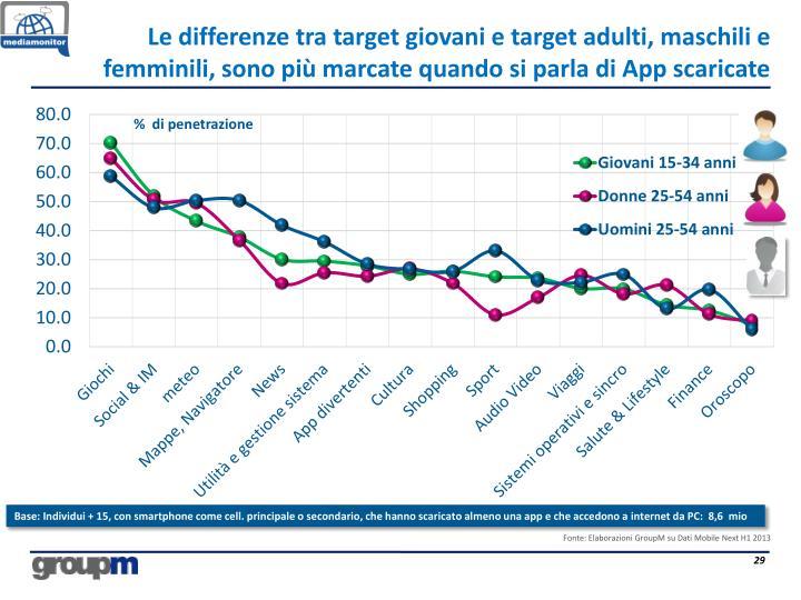 Le differenze tra target giovani e target adulti, maschili e femminili, sono più marcate quando si parla di App scaricate