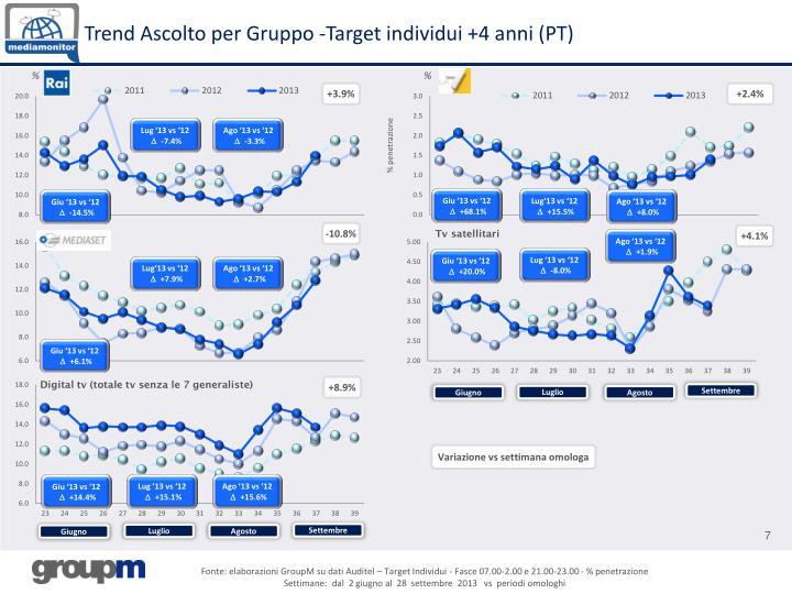 Trend Ascolto per Gruppo -Target individui +4 anni