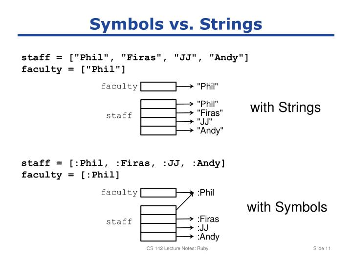 Symbols vs. Strings