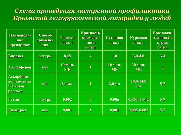 Схема проведения экстренной профилактики Крымской геморрагической лихорадки у людей