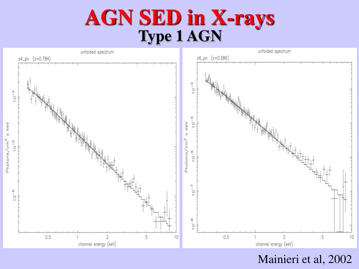 AGN SED in X-rays