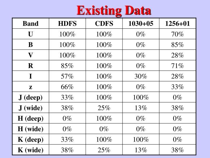 Existing Data