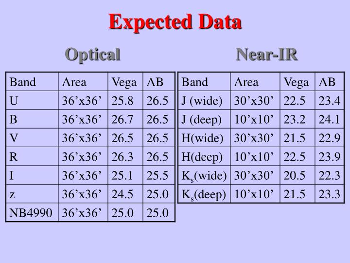 Expected Data