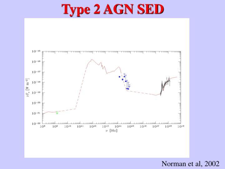 Type 2 AGN SED