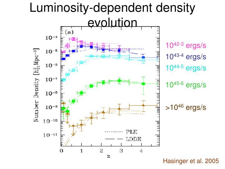 Luminosity-dependent density evolution