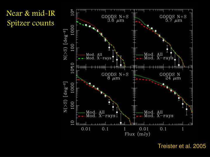 Near & mid-IR Spitzer counts