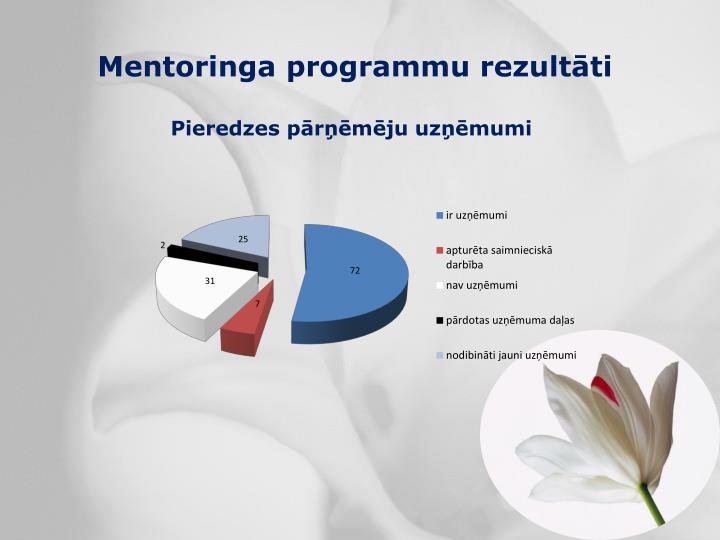 Mentoringa programmu rezultāti