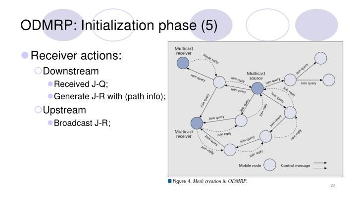 ODMRP: Initialization phase (5)