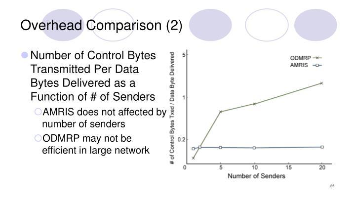 Overhead Comparison (2)
