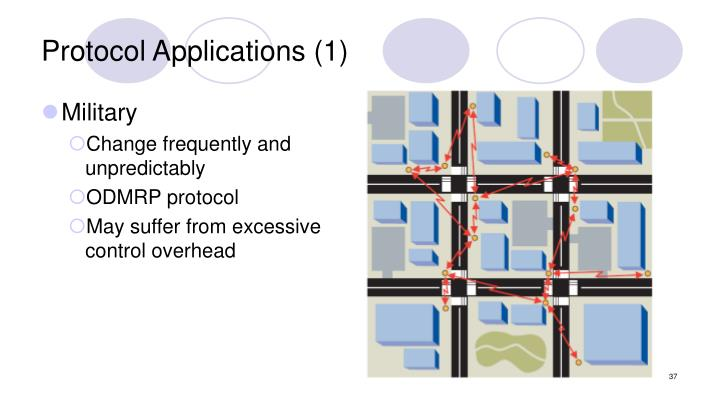 Protocol Applications (1)