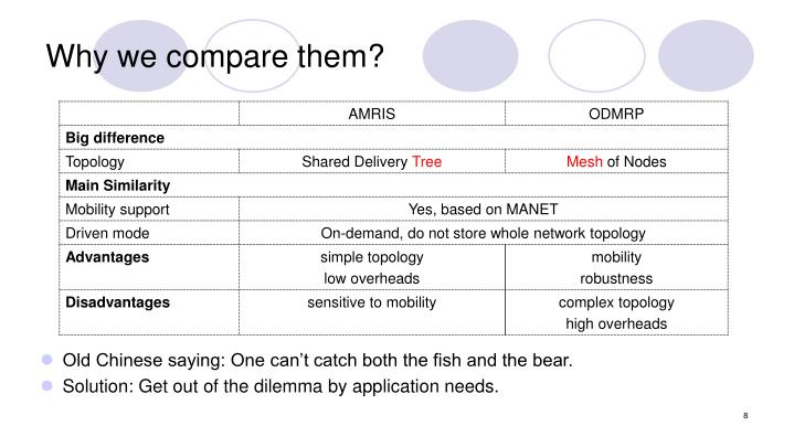 Why we compare them?