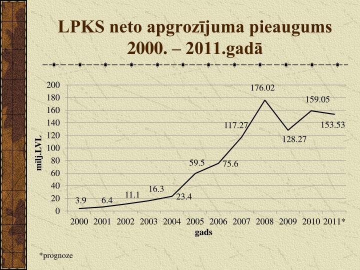 LPKS neto apgrozījuma pieaugums 2000. – 2011.gadā
