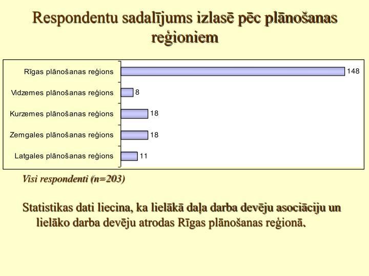 Respondentu sadalījums izlasē pēc plānošanas reģioniem