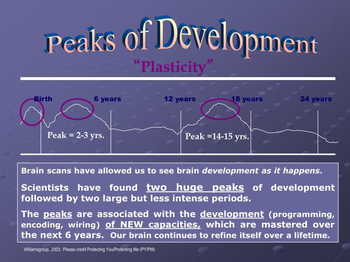 Peaks of Development