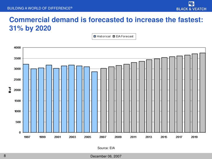 Commercial demand is forecasted to increase the fastest: 31% by 2020