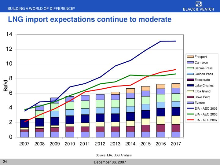 LNG import expectations continue to moderate