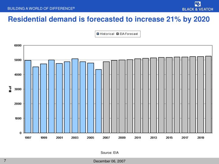 Residential demand is forecasted to increase 21% by 2020