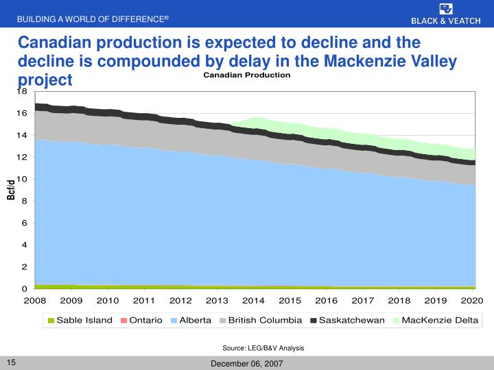 Canadian production is expected to decline and the decline is compounded by delay in the Mackenzie Valley project