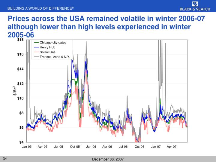 Prices across the USA remained volatile in winter 2006-07 although lower than high levels experienced in winter 2005-06