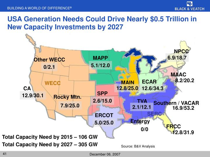 USA Generation Needs Could Drive Nearly $0.5 Trillion in New Capacity Investments by 2027