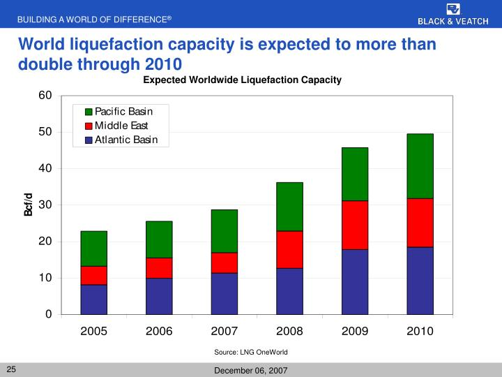 World liquefaction capacity is expected to more than double through 2010