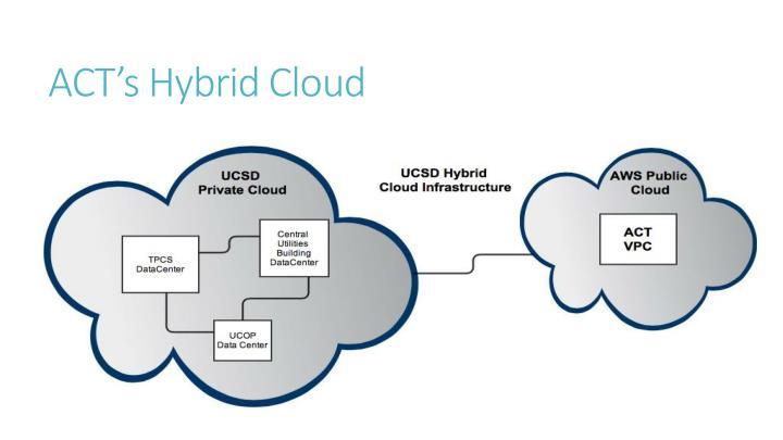 ACT's Hybrid Cloud