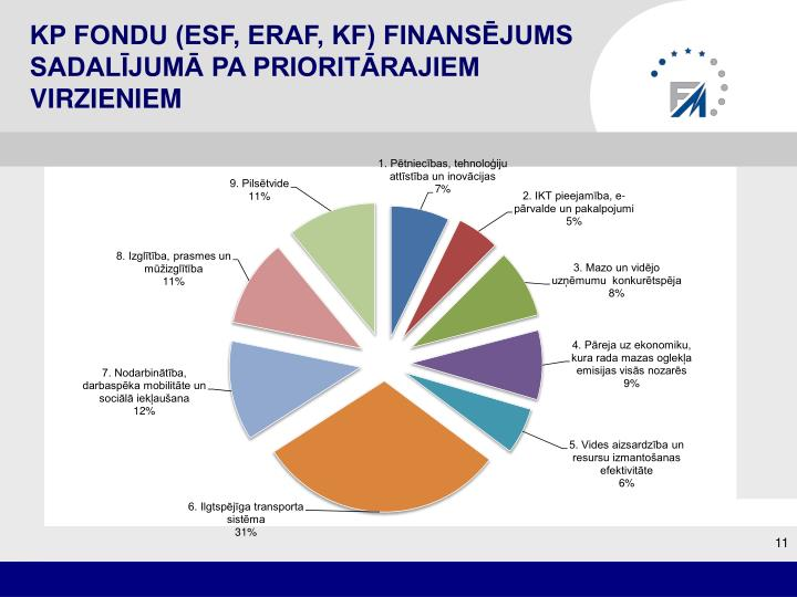 KP fondu (ESF, ERAF, KF) finansējums sadalījumā